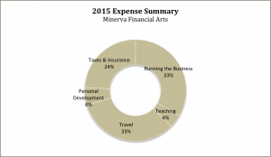 2016-03-21_ExpenseChart